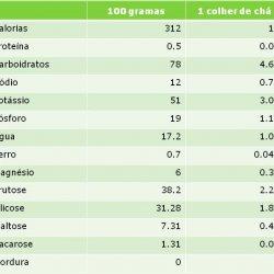 Tabela nutricional do mel