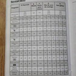 Tabela de tempos da panificadora